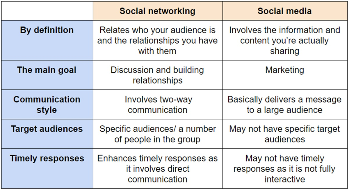 Major differences between social networking and social media