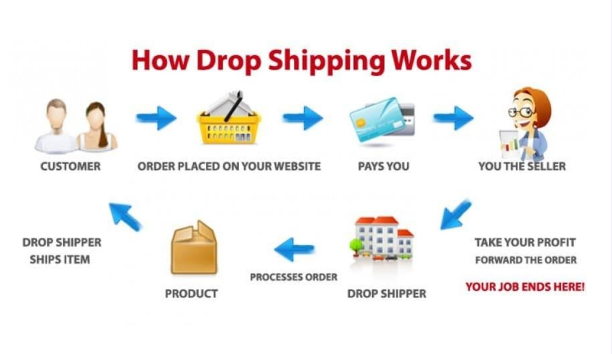 How do you make money with Shopify