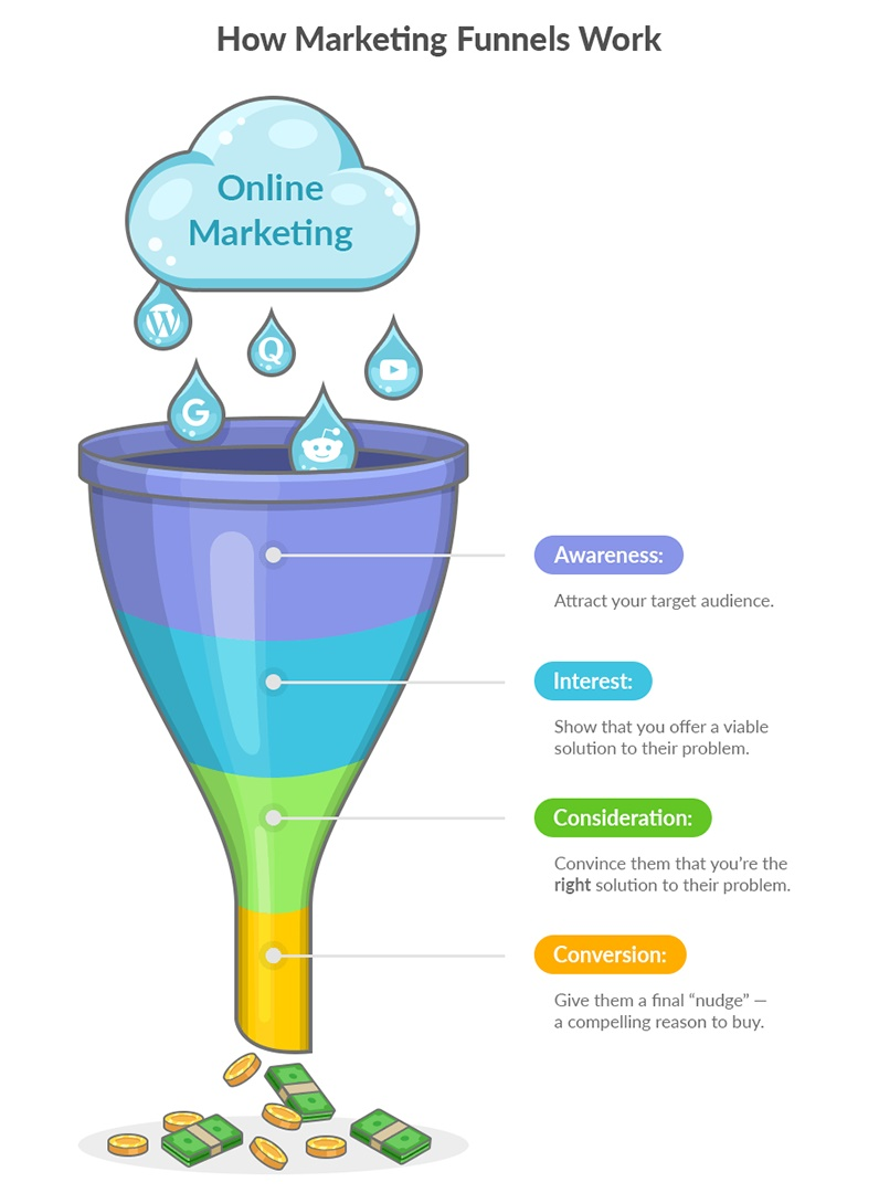 what is Marketing funnel