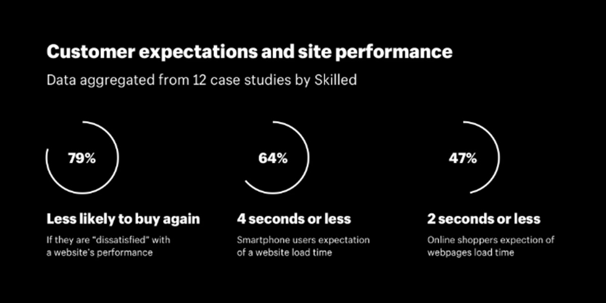 Site Performance and Speed 1