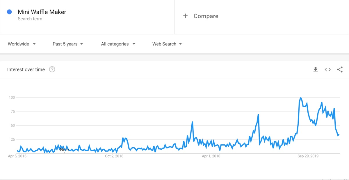 Mini Waffle Maker keyword on Google Trends