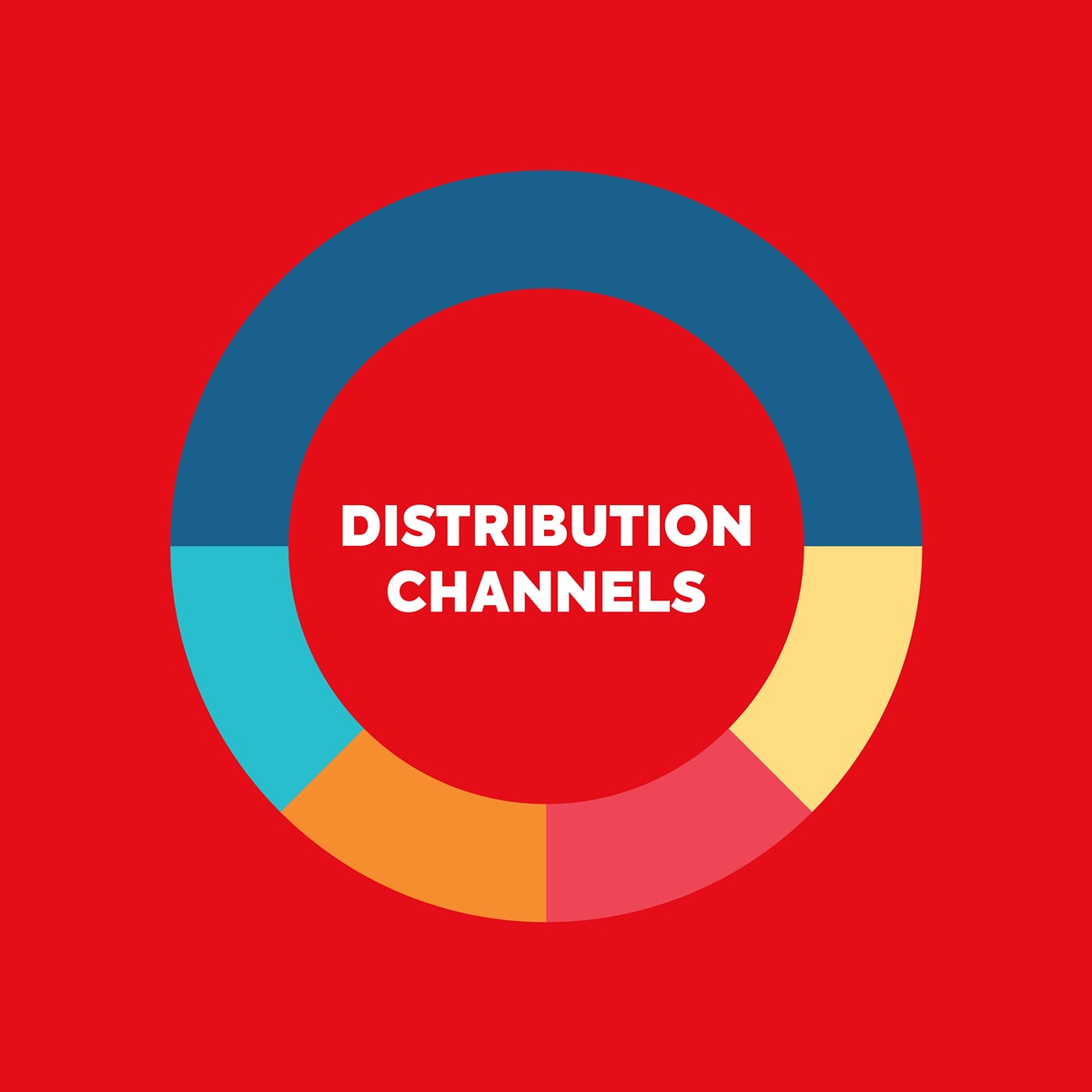 Types of distribution channels on macro level