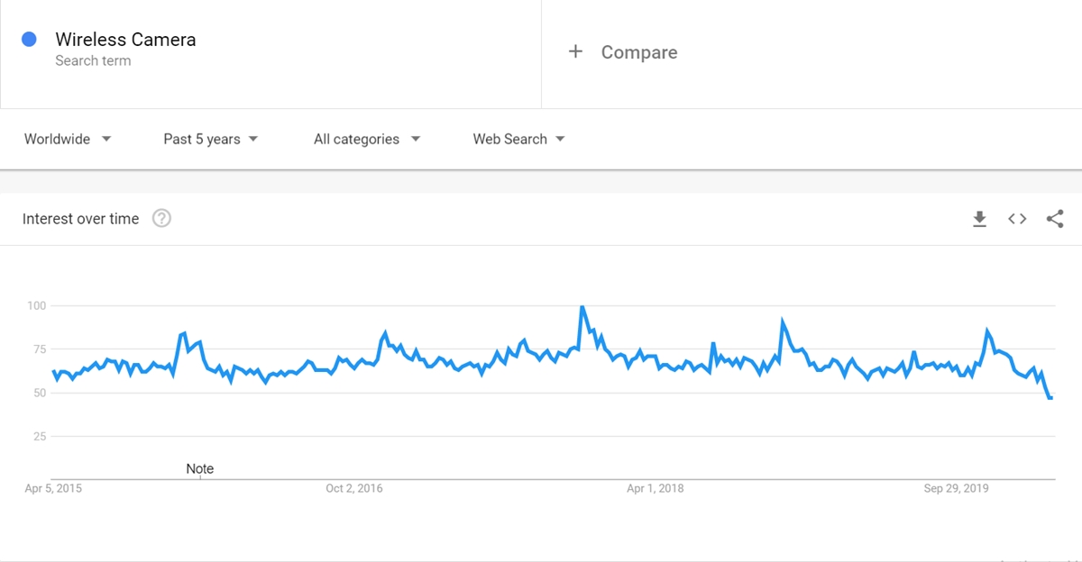 Wireless Camera keyword on Google Trends