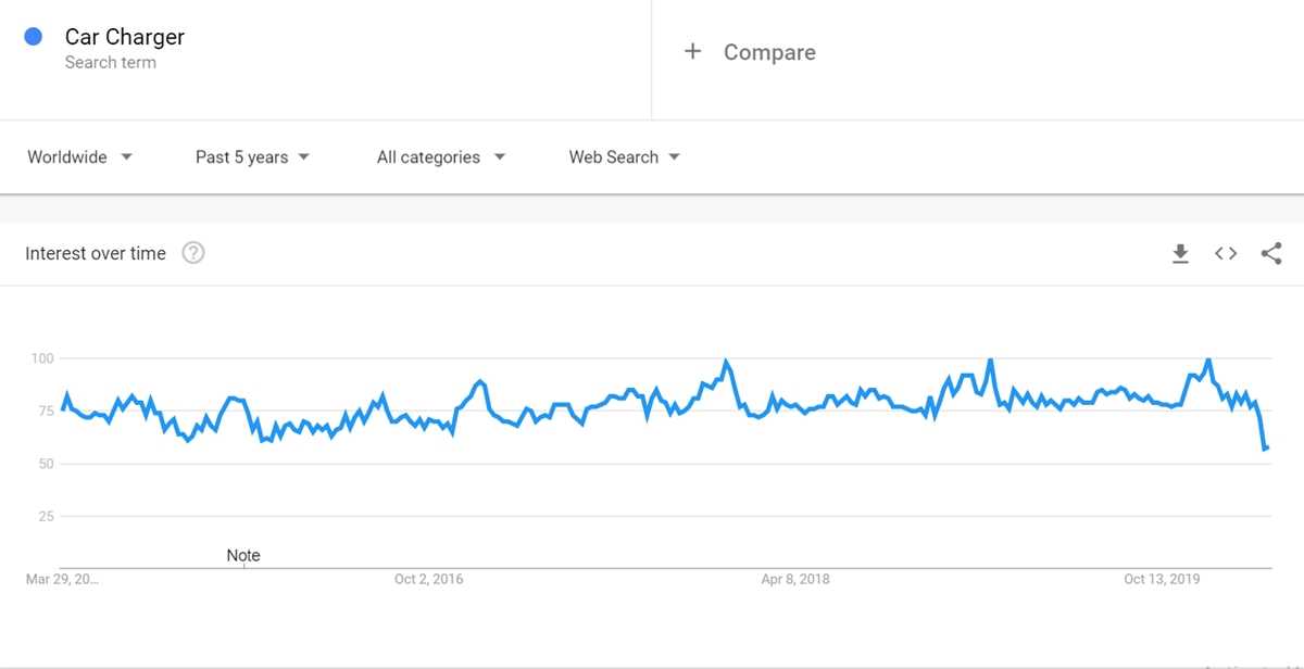 Car Charger keyword on Google Trends