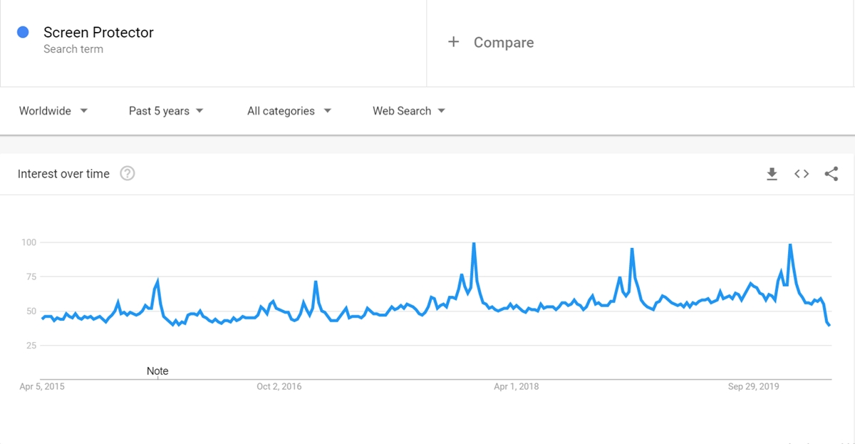Screen Protector keyword on Google Trends