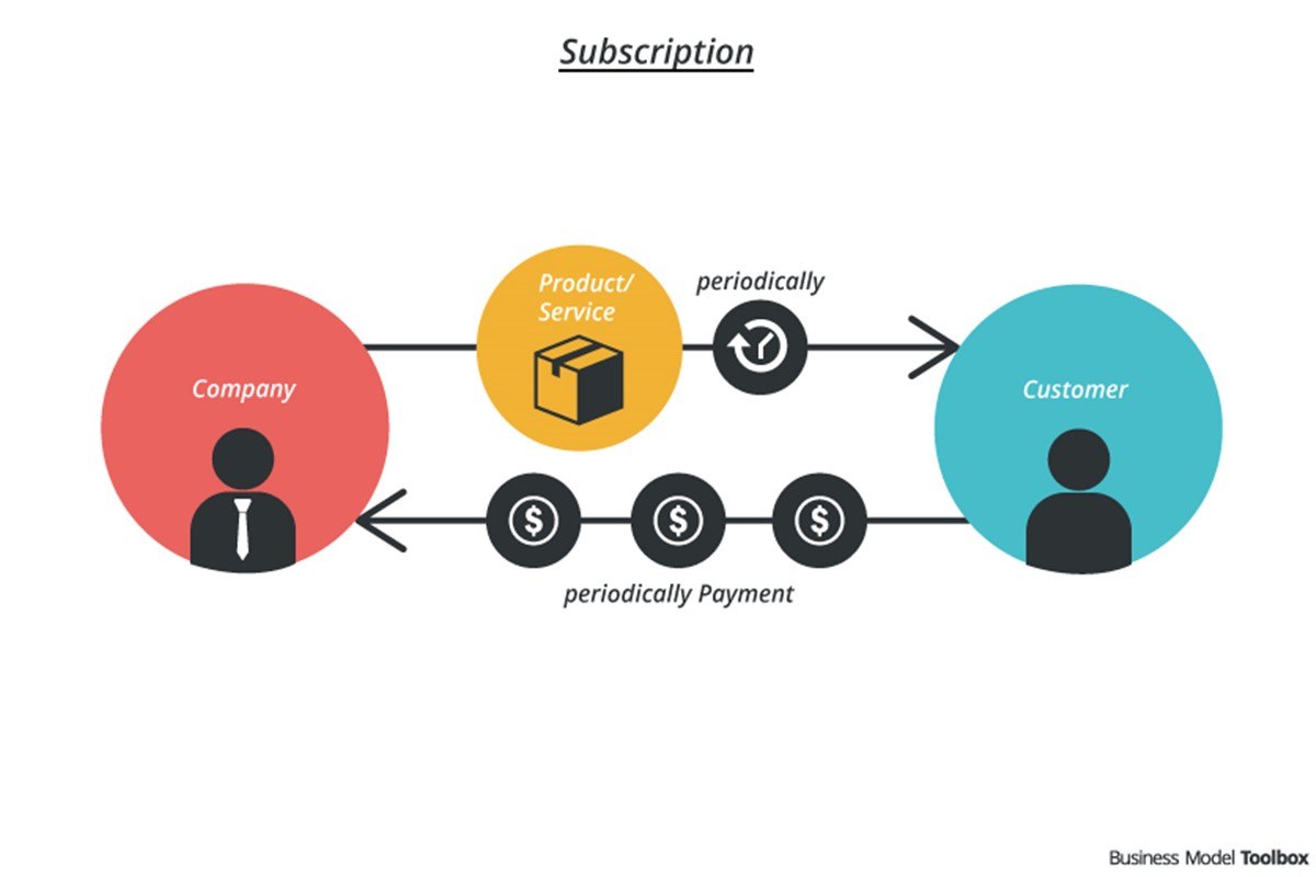 Subscription Business Model: ecommerce Business Model