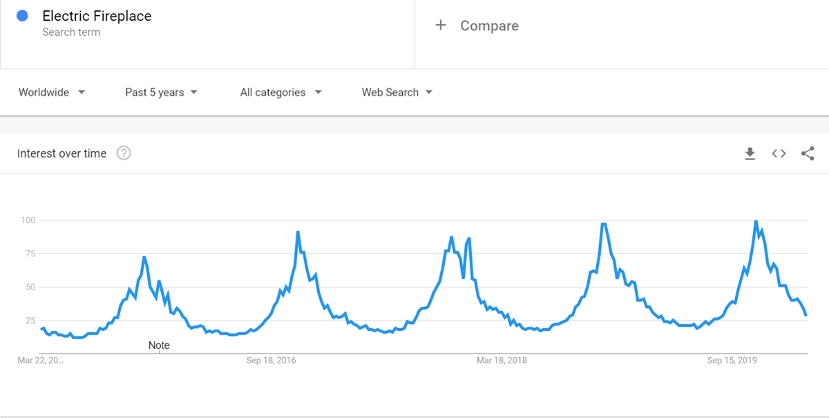 Electric Fireplace keyword on Google Trends