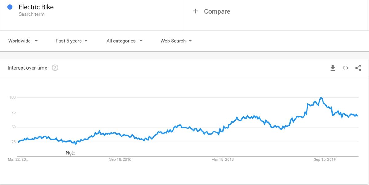 Electric bike keyword on Google Trends