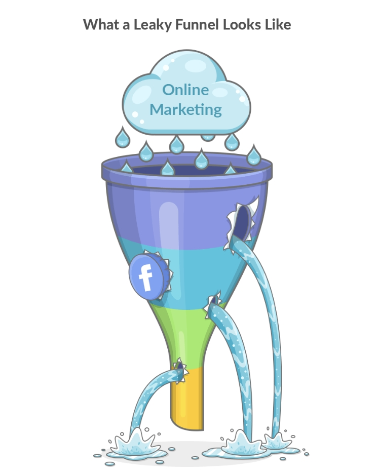 How to make the most out of your marketing funnel