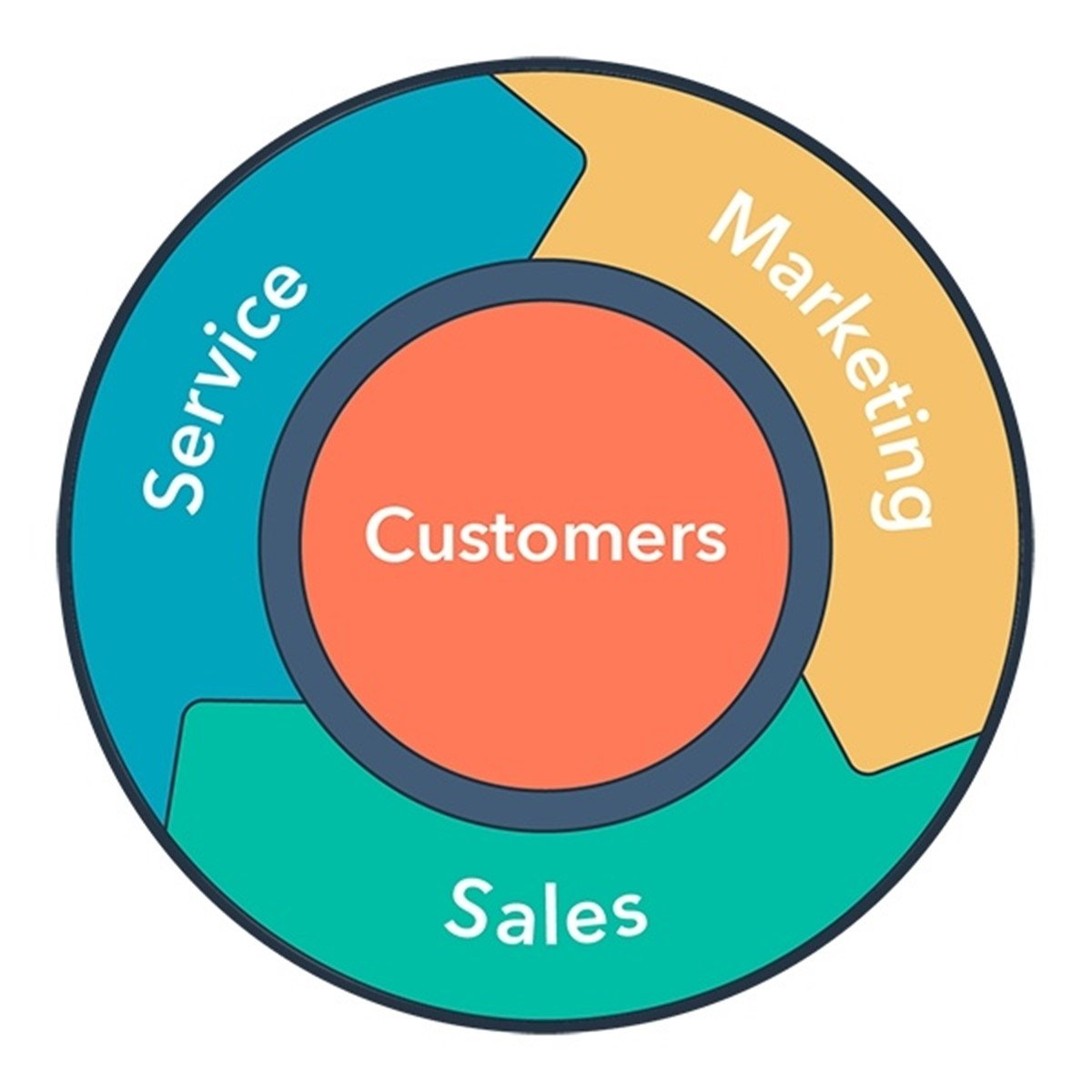 To start an online businesses, learn sales, marketing and customer service strategies