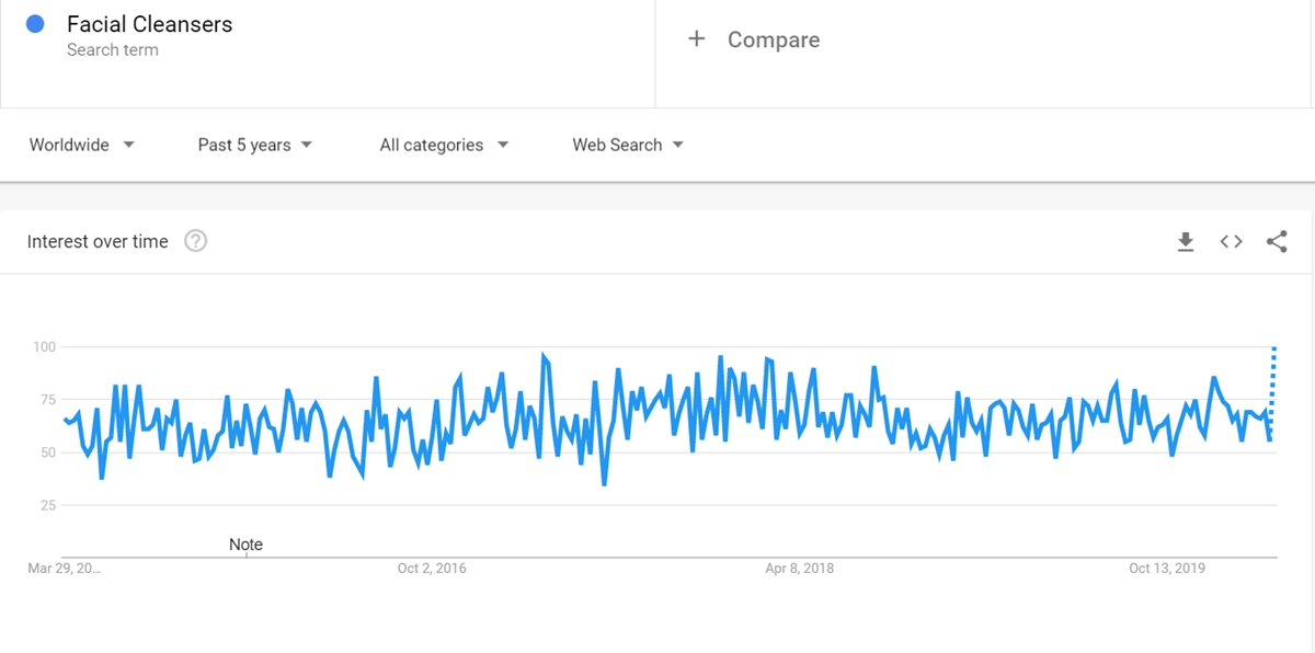 Facial Cleansers keyword on Google Trends