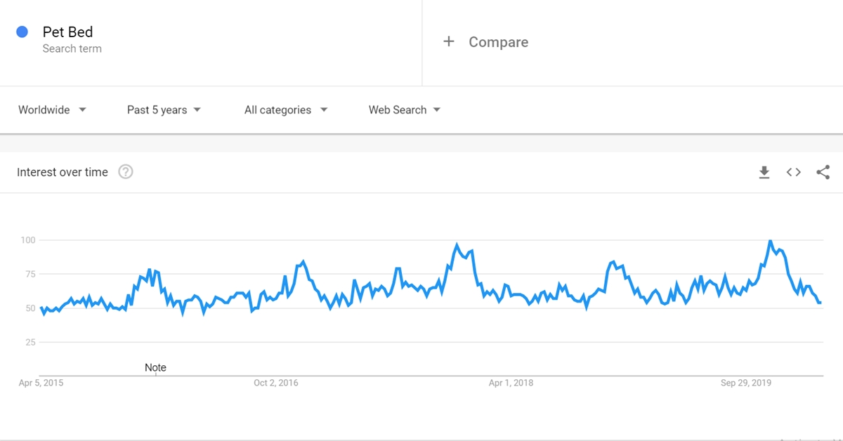 Pet Bed keyword on Google Trends