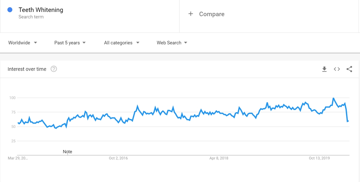 Teeth Whitening keyword on Google Trends