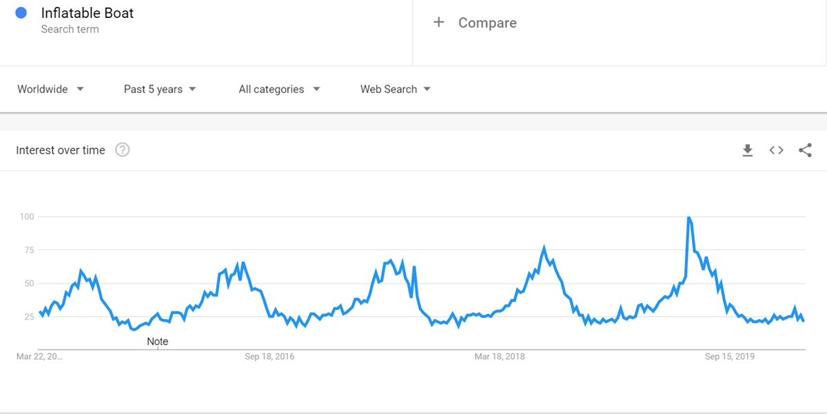 Inflatable Boat keyword on Google Trends