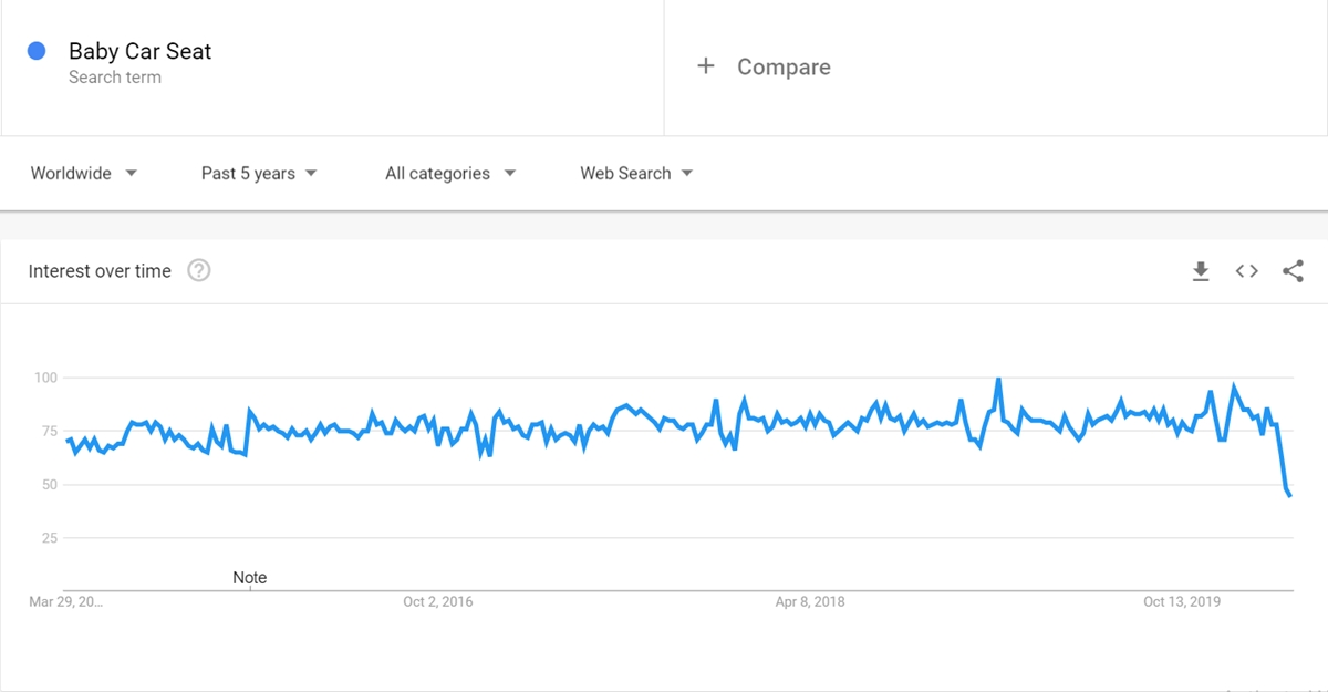 Baby Car Seat keyword on Google Trends
