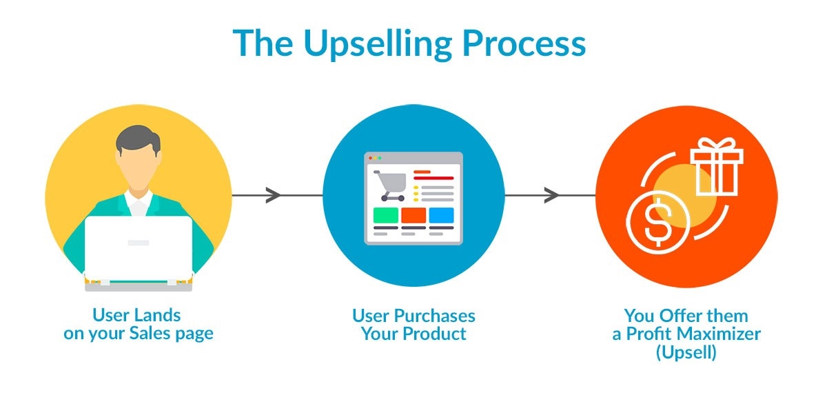 The upselling process