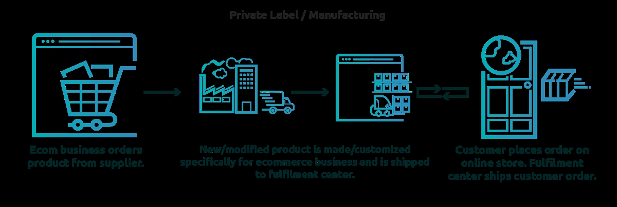 Private Label business model