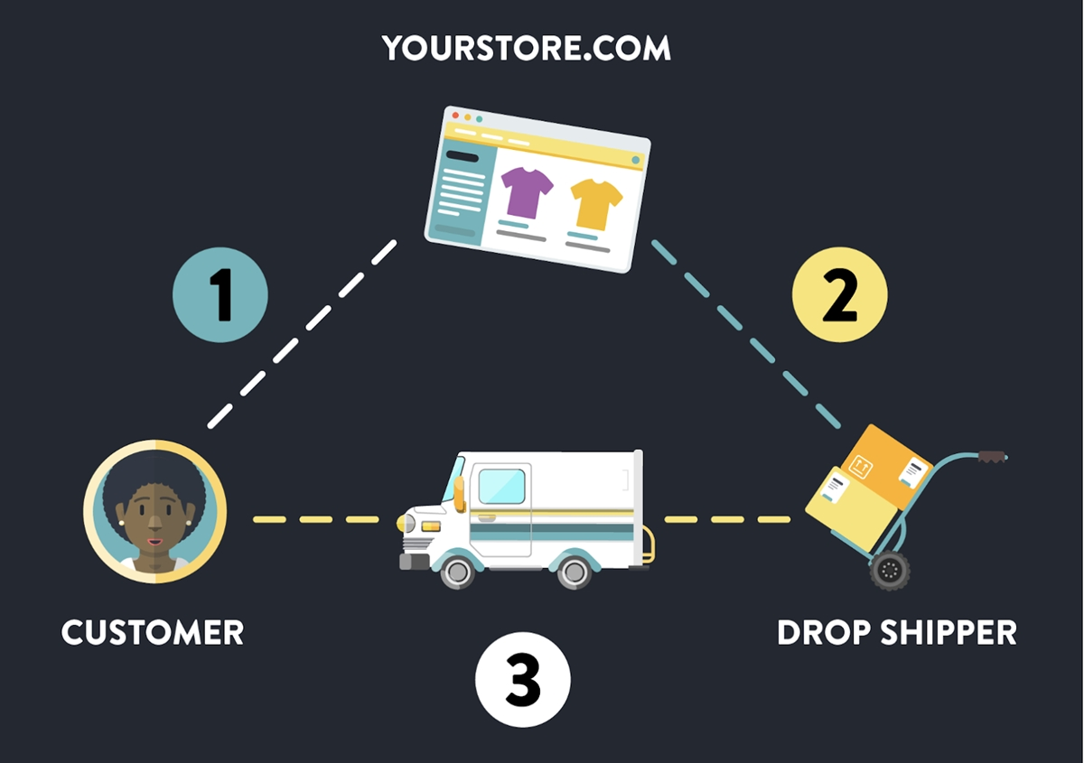 Best Shopify dropshipping apps