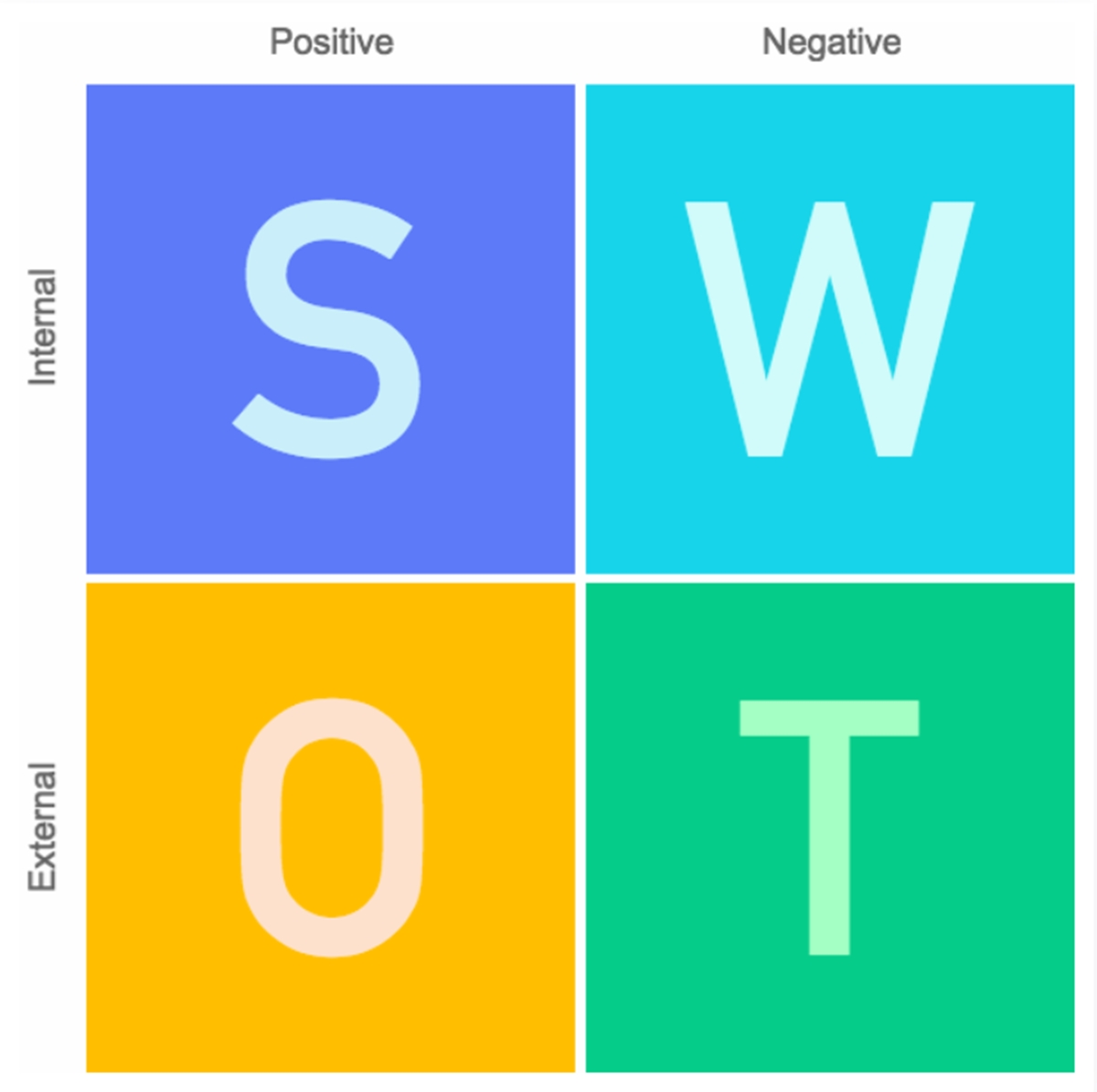 The SWOT analysis matrix