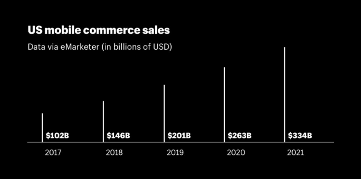 US mobile commerce sales