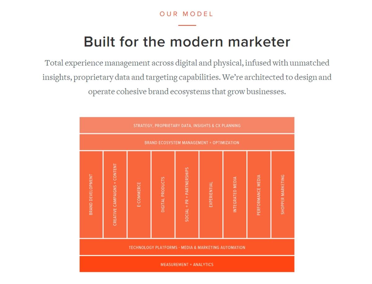 AMP Agency's work model