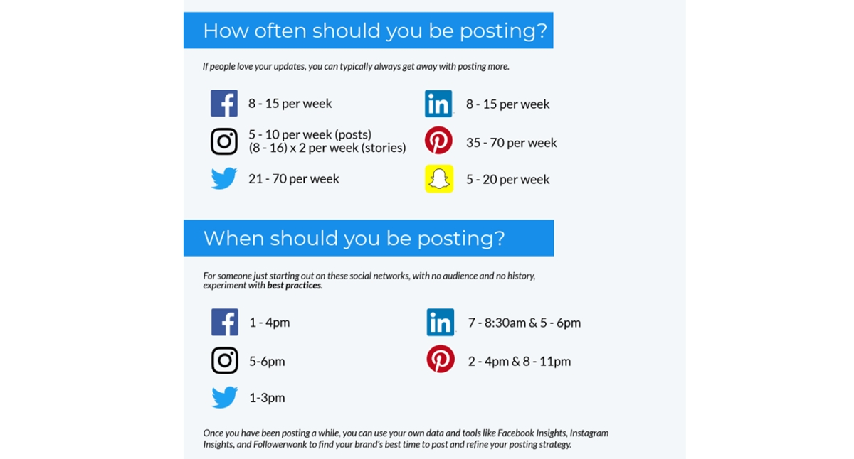 Optimal time to post on social media networks (U.S data)