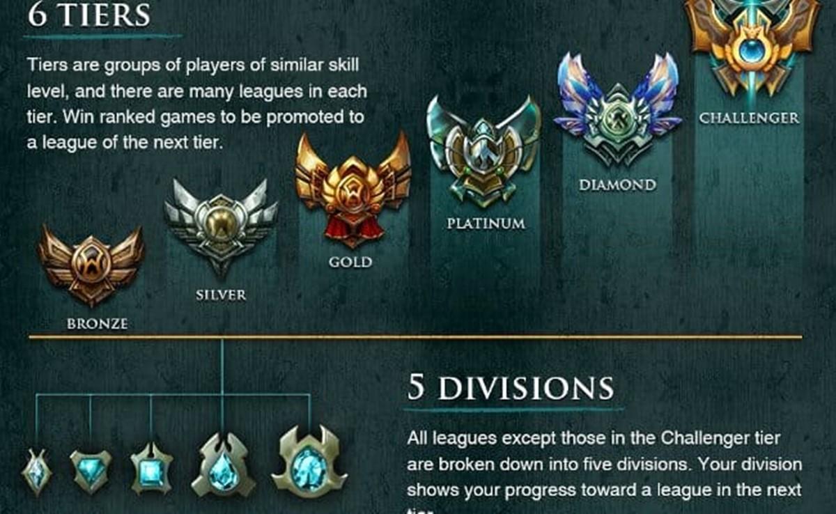League of Legends rankings