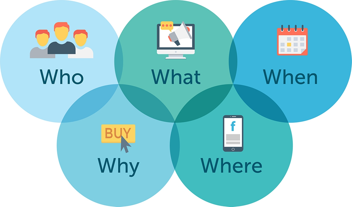 The 5 W's and H of content marketing