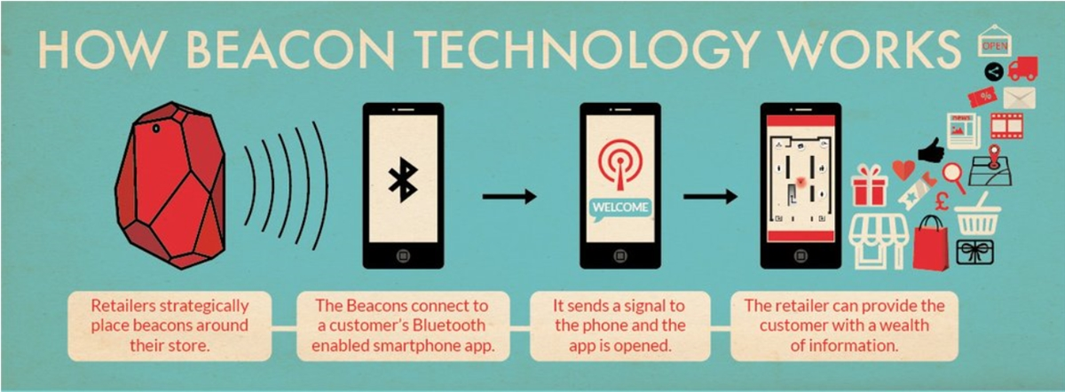Know how Beacon Technology works