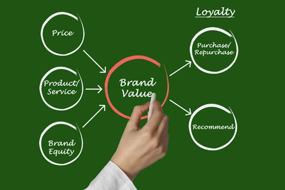 Loss of brand value