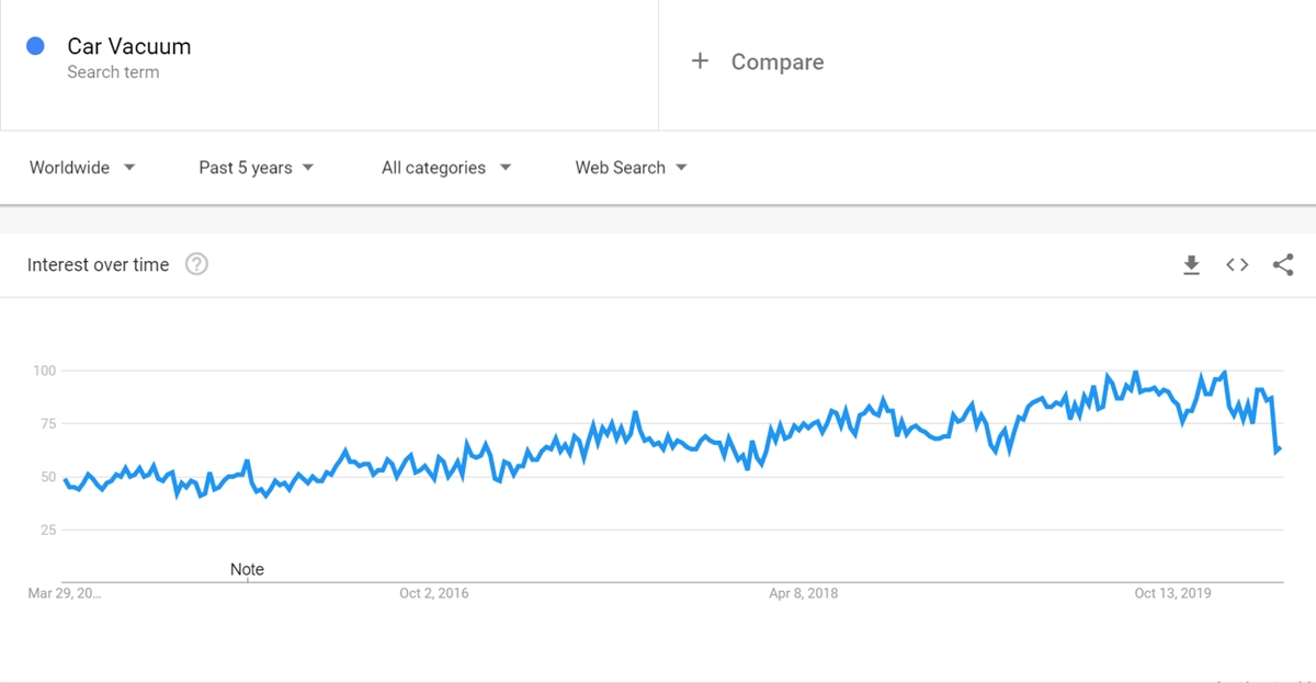Car Vacuum keyword on Google Trends