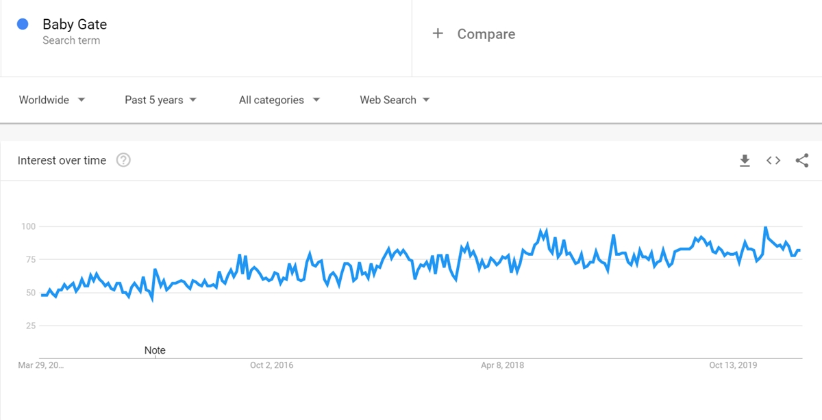 Baby Gate keyword on Google Trends